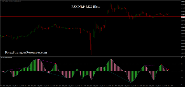 RSX NRP REG Histo