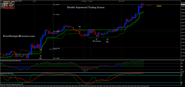 Double Supertrend Trading System