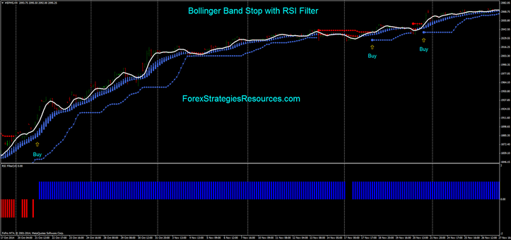Bollinger Band Stop with RSI Filter ( Buy example 4H time frame).