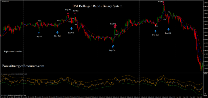 RSI Bollinger Bands Binary System