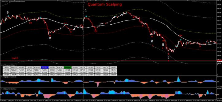 Quantum Forex Scalping