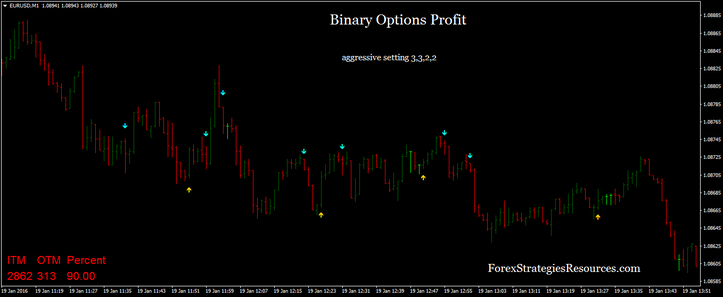 Binary options insured profits