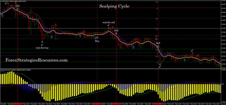 Cycle Scalping in action.