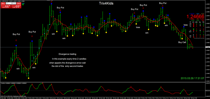 Trix4Kids binary system with divergence