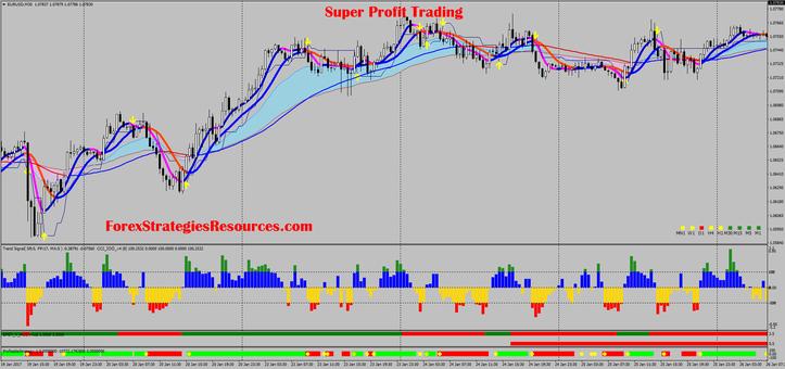 Super Profit Trading