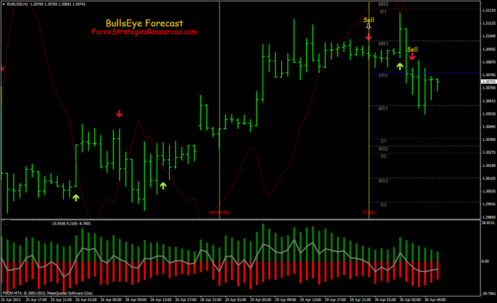 Bullseye Forecast Scalping System