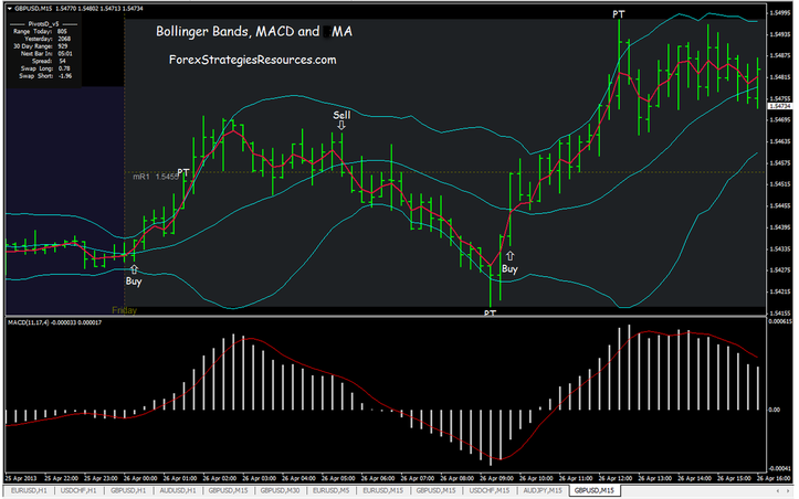 22# Bollinger Bands, MACD and MA