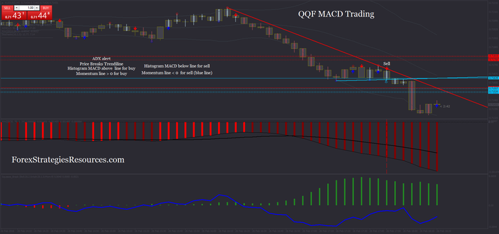 QQF MACD Trading in action