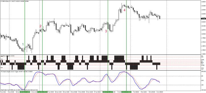 Système de trading FT 4H