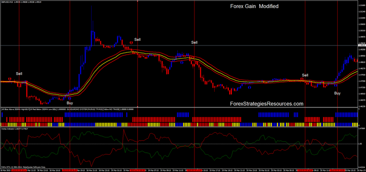 Forex Gain Modified GBP/USD 15 min time frame