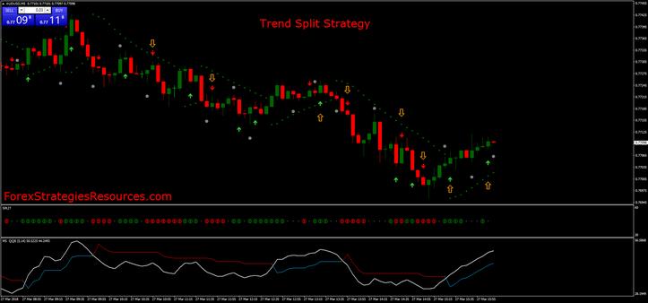 Trend Split Strategy