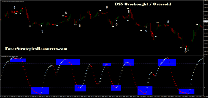 DSS range trading