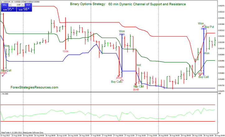 Binary options support and resistance indicator