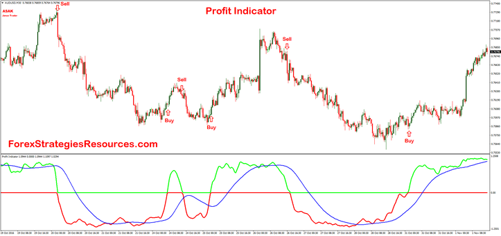 Profit Indicator trend following buy-sell AUDUSD 30 min time frame