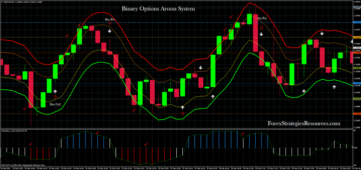 Binary Options Aroon System
