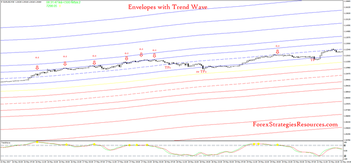 Envelopes com Trend Wave