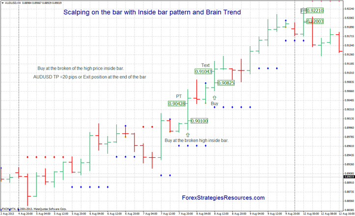 Scalping on the bar with Inside bar pattern and Brain Trend  in action