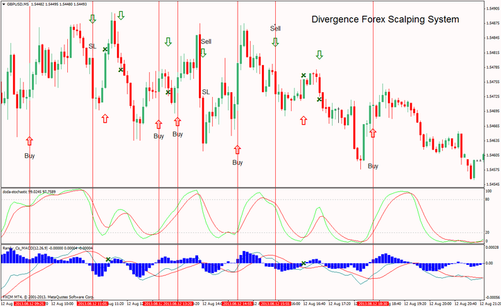 Divergence trading signals