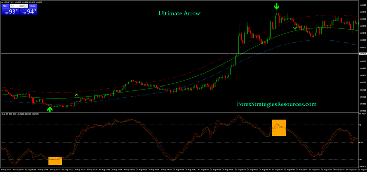 Ultimate Arrow Binary Strategy