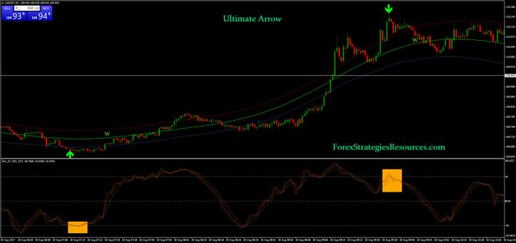 Ultimate Arrow Binary Strategy