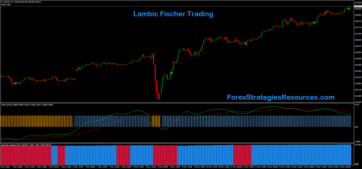 Lambic Fischer Trading