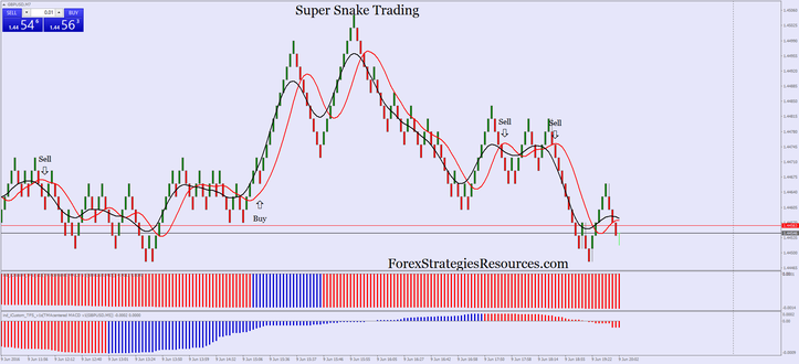 Forex snake 2 download