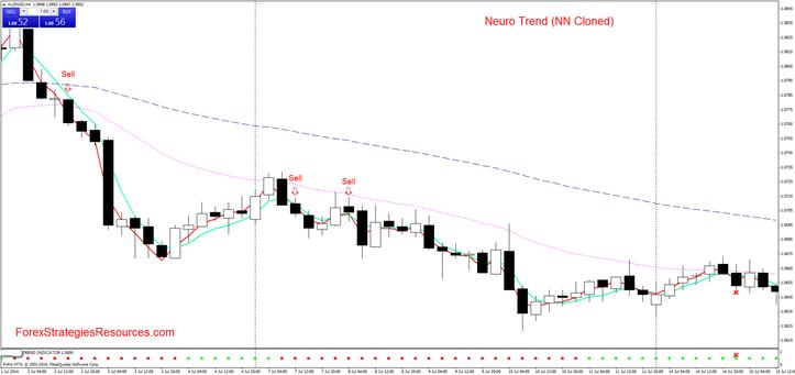 Neuro Trend (NN Cloned)