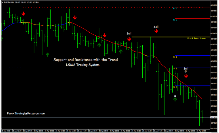 Support and Resistance with the Trend