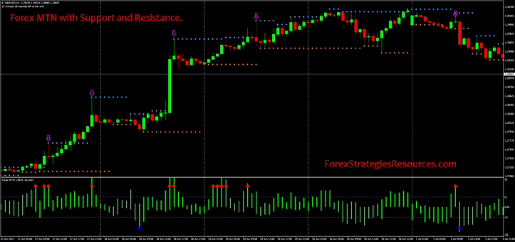 Forex MTN with Support and Resistance