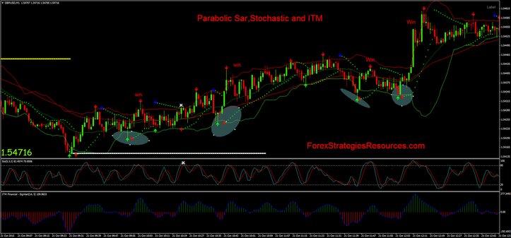 Parabolic Sar,Stochastic and ITM strategy in action: 1 min chart