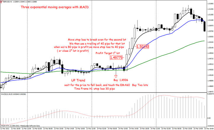 Forex trading with 3 moving averages