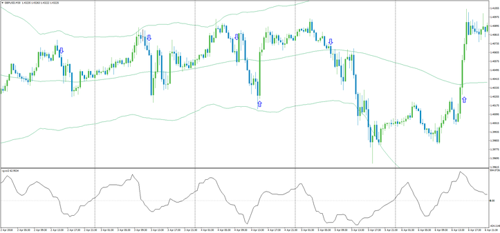 CCI with Bollinger Bands Bounce