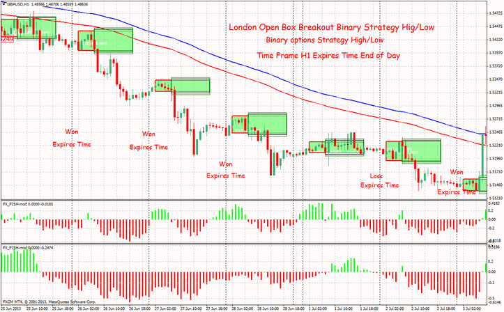 Binary options high low
