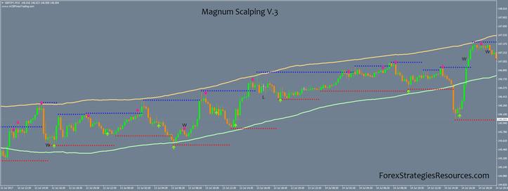 Magnum Scalping V.3