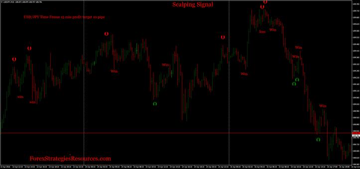 Scalping signal