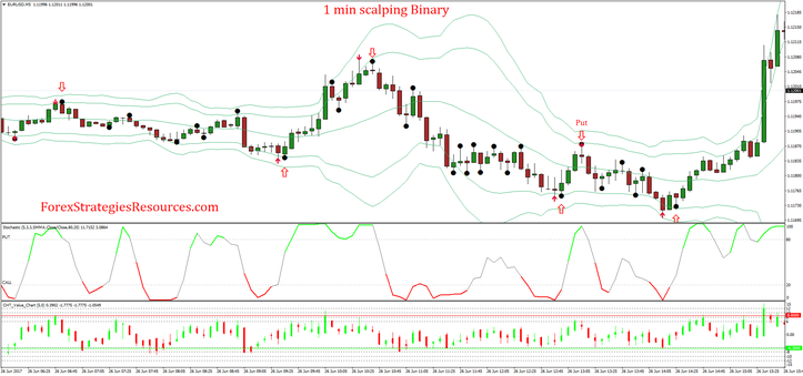 1 min scalping Binary Options Strategy