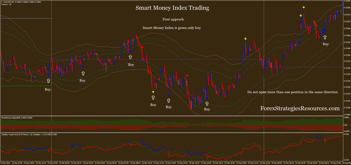 Smart Money Index Trading