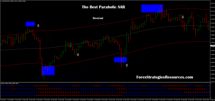 The best parabolic reversal