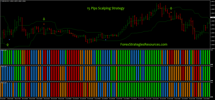 15 Pips Scalping Strategy with Nihilist ultra ADX as filter