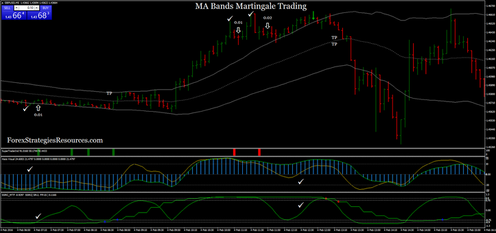 MA Bands Martingale Trading - Forex Strategies - Forex Resources - Forex Trading-free forex ...