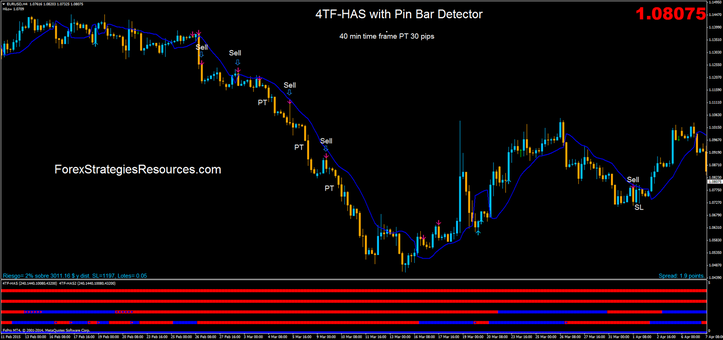 4TF-HAS with Pin Bar Detector.