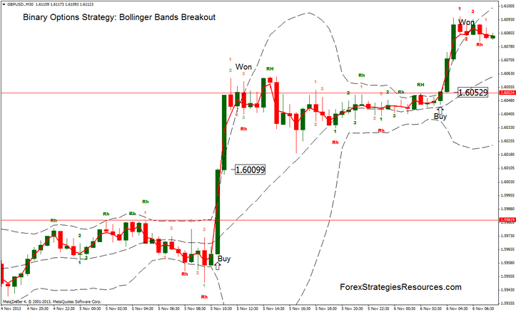 Binary options using bollinger bands