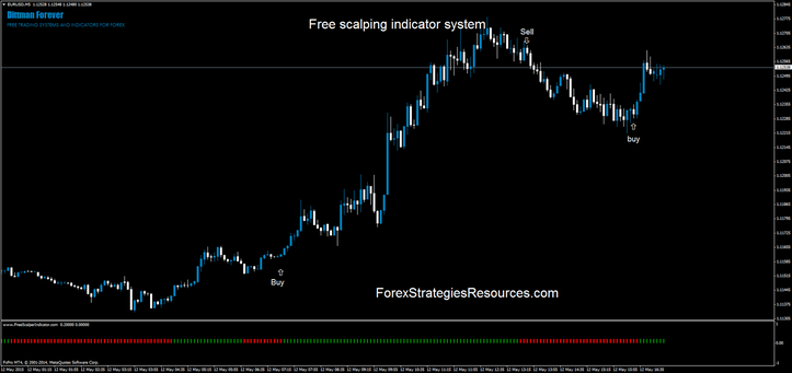 Free scalping indicator system in action. V1