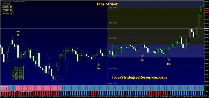 Free download forex pips striker indicator v2 rar