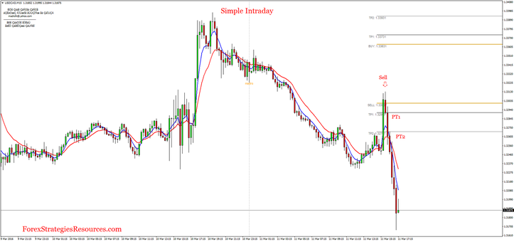 Simple intraday trading system
