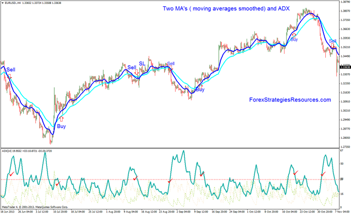 Two MA's ( moving averages smoothed) and ADX