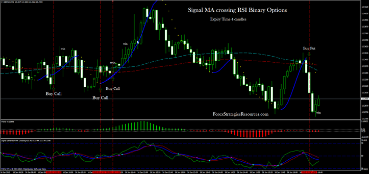 RSI Binary Options