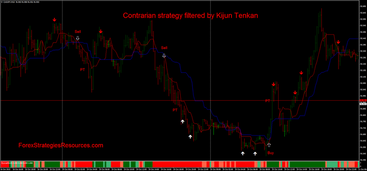 Forex Millonaire filtered by Kiijun TenKan with PJ- Over RSI. In this example 9 period.