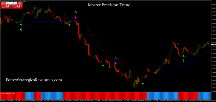 Master Precision Trend trading System