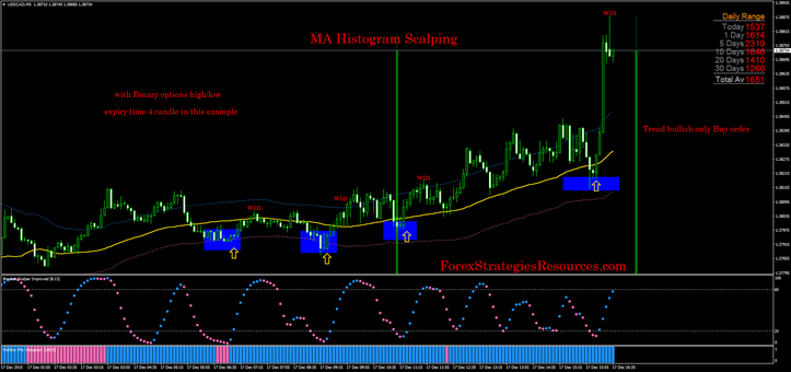 MA Histogram Scalping with binary options high/low